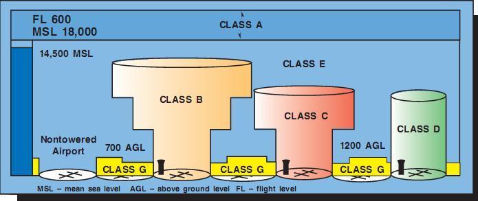 AirspaceClasses